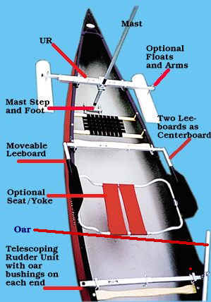 Sail Kit for Canoes Detail